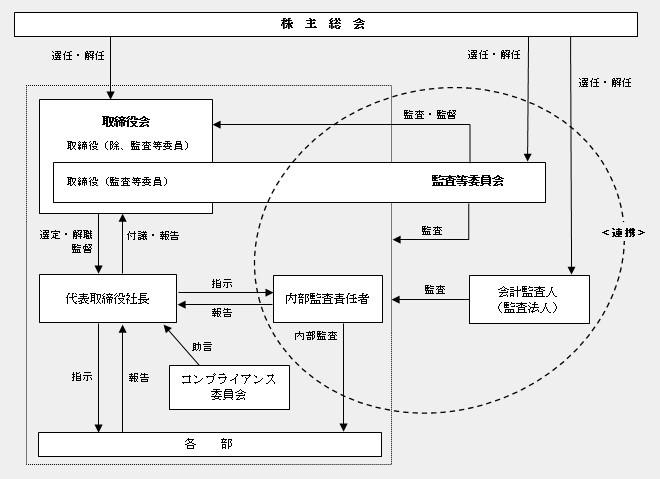 会社の機関・内部統制の関係を示す組織図